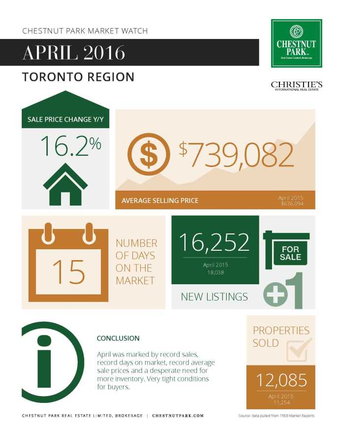 Toronto Market Report April 2016 - Infographic