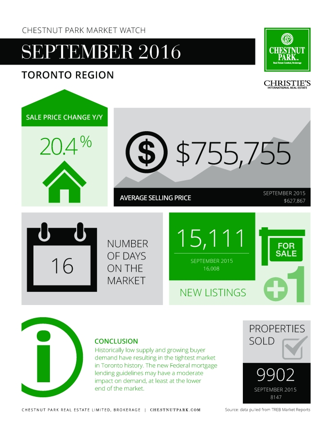 toronto-market-report-september-2016-infographic