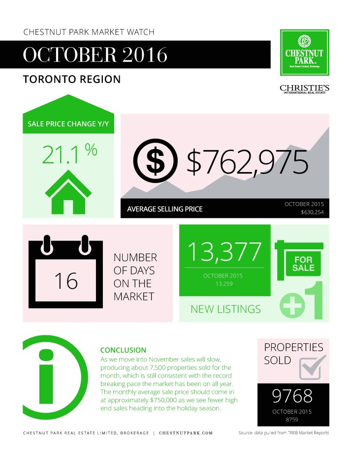 toronto-market-report-october-2016-infographic