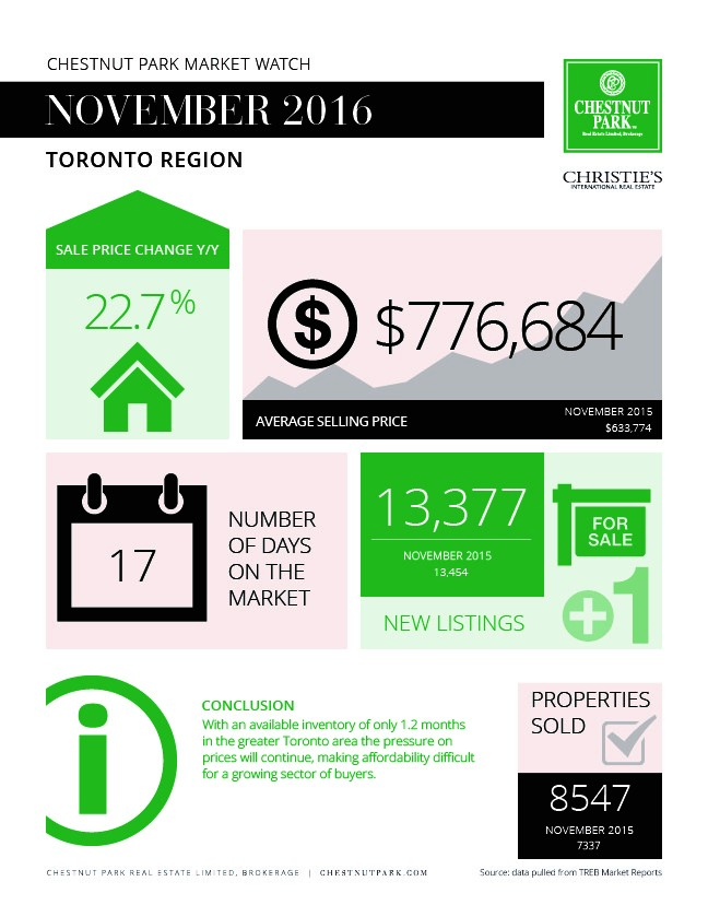 toronto-market-report-november-2016-infographic