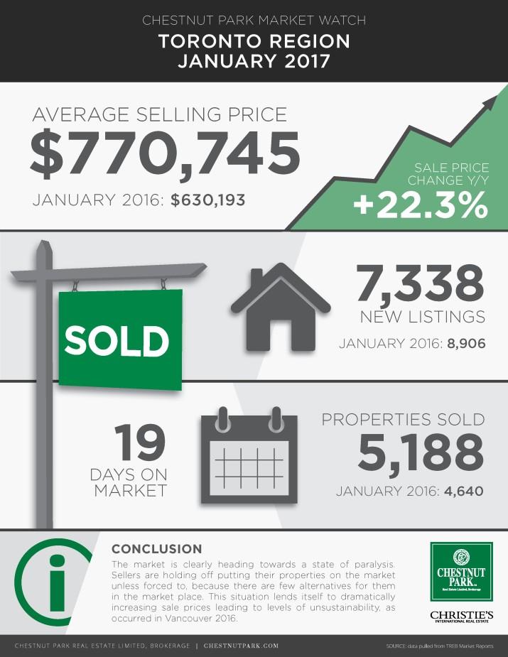 toronto-real-estate-market-update-jan-2017-infographic