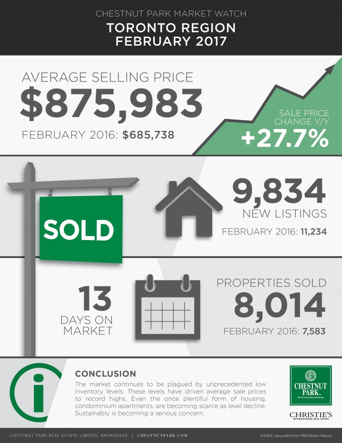 Toronto Real Estate Market Update Feb 2017 - Infographic