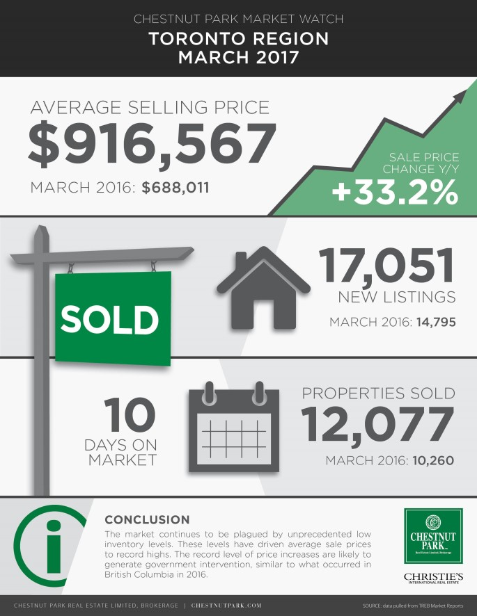 Toronto Real Estate Market Update Mar 2017 - Infographic