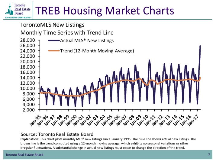 TMLS New Listings Trendline May_2017